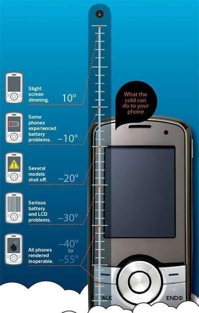 temperatura_pentru_telefoane
