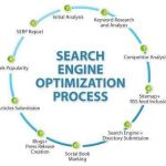 optimizare seo website
