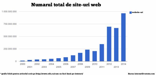 numarul-total-de-website-uri