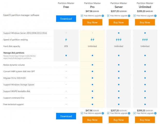 Cum sa convertesti hardul MBR/GPT sau GPT/MBR fara pierdere de date! - Refu.ro